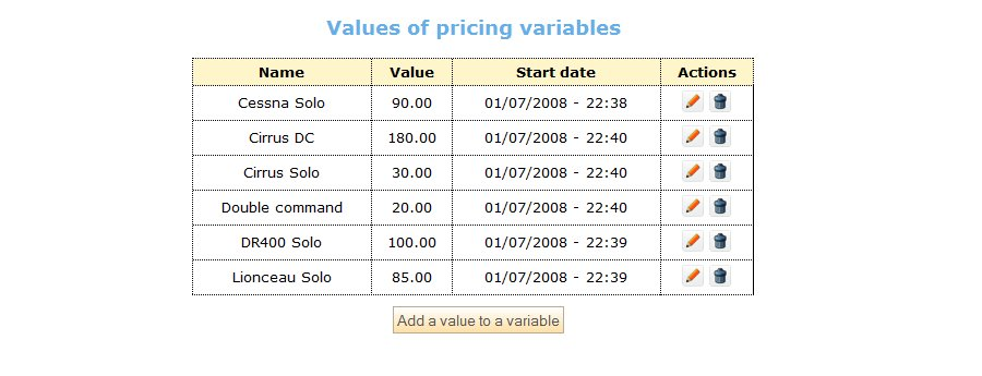Valorisation des variables